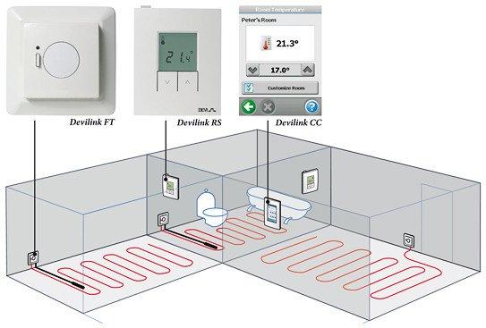 система отопление электрический теплый пол в помещении